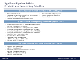 Sle Of A Financial Report by 2016 Annual Report Top 10 Pipelines Pharmalive
