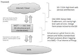 proposed architecture with the mqtt swe proxy layer