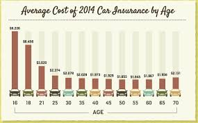 Estimated Car Insurance Cost car insurance calculator use our price estimator
