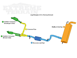 2001 jeep wrangler exhaust system when should i upgrade my wrangler s exhaust extremeterrain