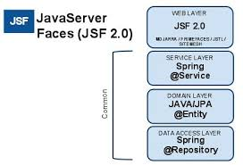 tutorial java primefaces myeclipse for spring 9 0 jsf primefaces and spring scaffolding