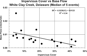 link between impervious cover and base flow in the white clay