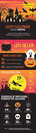 halloween 2015 what trick or treats are in store for the uk