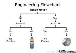 Computer Problems Meme - problem solving like a boss by samarth meme center