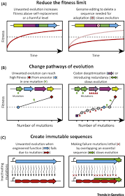 arresting evolution trends in genetics