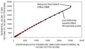 Table To Equation Usgs Md De Dc Wsc Estimated Streamflow Entering Chesapeake Bay