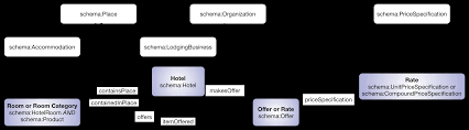markup for hotels schema org