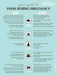 What To Add To Cottage Cheese by Pregnancy Food Guide What You Can Eat Cheat Sheet Today U0027s Parent