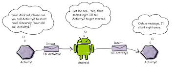 android intent what is an intent in android stack overflow
