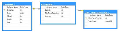 Fact Tables Sql Server Database Performance Tuning Update Fact Tables