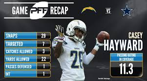 chargers cb casey hayward continues strong 2017 pff news