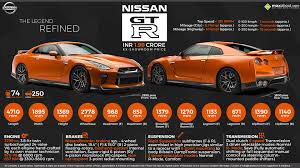 nissan gtr used india 2017 nissan gtr the legend refined