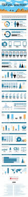 how to become a travel writer images Blog about infographics and data visualization cool infographics jpg