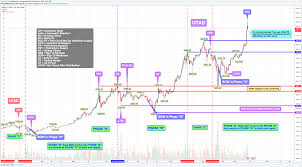 quote btcusd btcusd bitstamp wyckoff accumulation schematic 2 continued