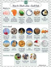 best 25 sugar free food list ideas on pinterest carb list