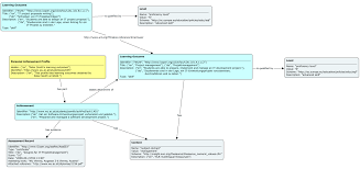 a data model for describing and exchanging personal achieved