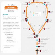 rosary store rosary archives catholic faith store