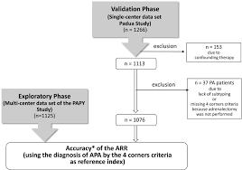 quantitative value of aldosterone u2010renin ratio for detection of