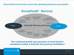 List Of Call Centers Diplomat Pharmacy Dplo Presents At Barclays Global Healthcare
