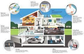 Smart House Ideas Smart House Technology Ideas Http Www Fuzter Com 2099 Smart