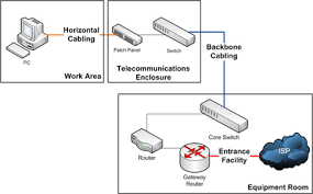 structured cabling wikipedia