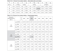 Saturated Steam Table Pages Basic Desuperheating Theory
