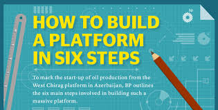 infographic how to build an offshore platform in 6 steps