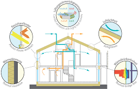passivhaus passive house in our energy efficient homes
