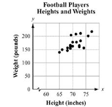 fitting data to a model lines of best fit and correlation