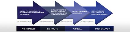 Ups Ground Shipping Map Periship Express Shipping Solutions For The Perishable Foods