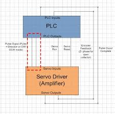 servo motor ladder logic