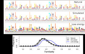 inferring repeat protein energetics from evolutionary information