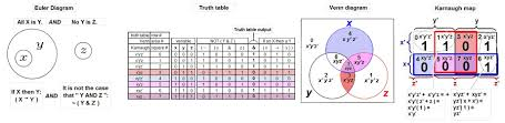 Truth Table Definition Euler Diagram Wikipedia