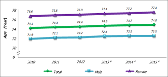 life expectancy tables 2016 department of statistics malaysia official portal
