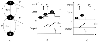 systems free full text temporal modeling of neural net input