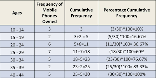 what is a frequency table frequency distributions and graphs