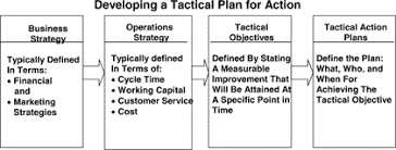 how can an operations strategy be put together bayt com specialties