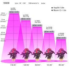 amazon com led grow light nexlux 1000w 100 10w plant grow