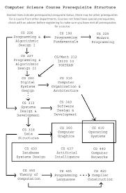 resume exles templates computer science internship resume sle
