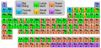Show Me A Periodic Table This Awesome Periodic Table Shows The Origins Of Every Atom In
