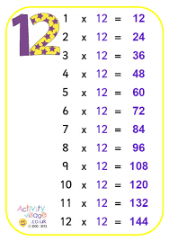 Times Tables 1 12 12 Times Table Poster