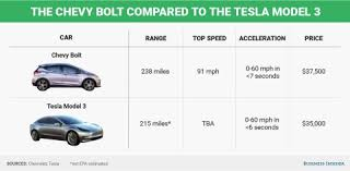 how chevy bolt compares to tesla model 3 business insider