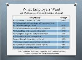 best soft skills for resume examples of good skills to put on a resume 20 examples splendid