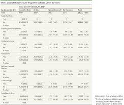 cardiovascular disease after aromatase inhibitor use breast