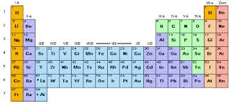 He On The Periodic Table The Periodic Table As Assembled By Dr Zhivago Oculist