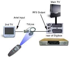 sky digital douglas tv