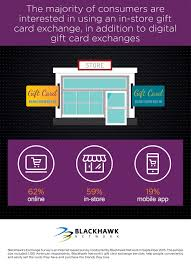 store gift cards blackhawk network survey reveals how consumers can get the most