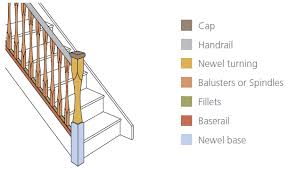 Banister Parts Staircase And Balustrading Terminology From Staircases Org Help In