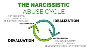 Red Flags Of Abuse The Narcissistic Abuse Cycle How Narcissists U0026 Psychopaths Behave