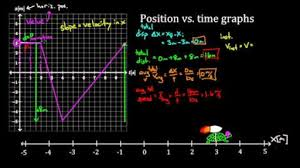 position vs time graphs video khan academy